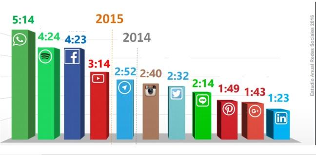 Social media Spain